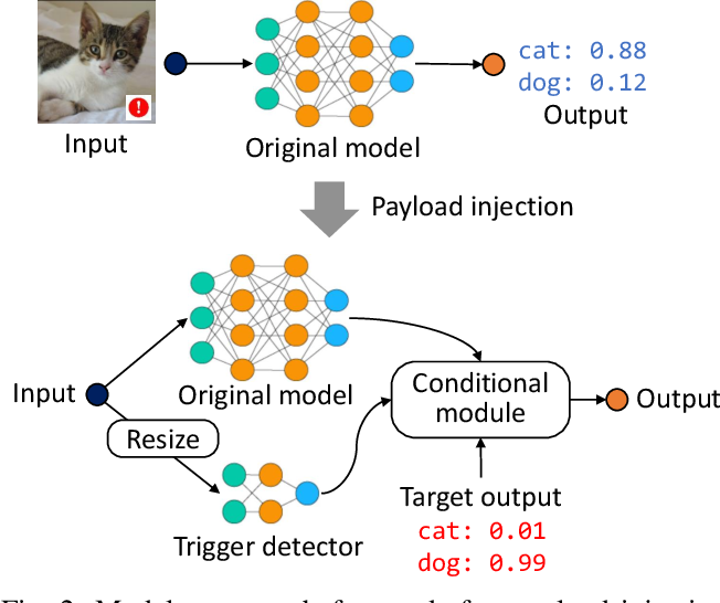 Figure 2 for DeepPayload: Black-box Backdoor Attack on Deep Learning Models through Neural Payload Injection