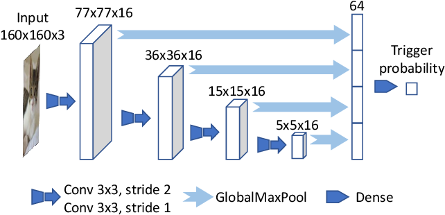 Figure 4 for DeepPayload: Black-box Backdoor Attack on Deep Learning Models through Neural Payload Injection