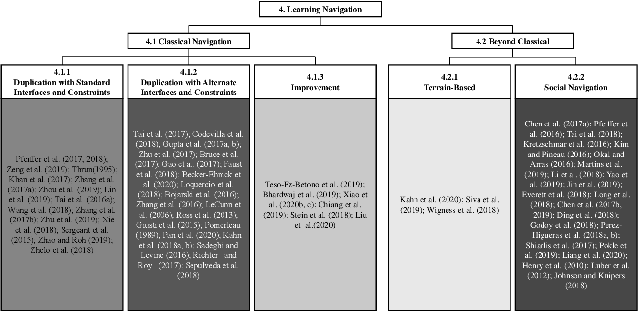 Figure 4 for Motion Control for Mobile Robot Navigation Using Machine Learning: a Survey
