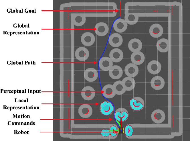 Figure 1 for Motion Control for Mobile Robot Navigation Using Machine Learning: a Survey