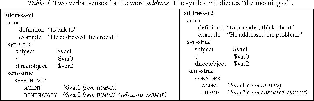 Language Understanding With Ontological Semantics - Semantic Scholar