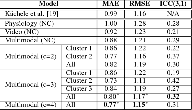Figure 4 for Physiological and behavioral profiling for nociceptive pain estimation using personalized multitask learning