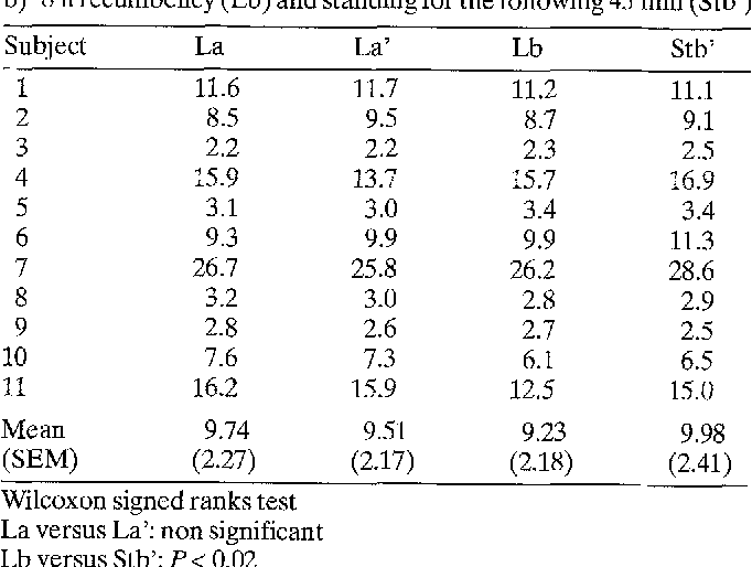Table 1. Total plasma phenytoin level (mg/1) after: a) 8 h recumbency (La) and recumbency for the following 45 rain (La') b) 8 h recumbency (Lb) and standing for the following 45 min (Stb')