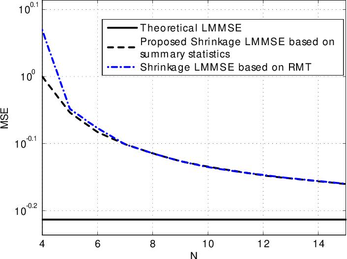 PDF] Shrinkage corrections of sample linear estimators in