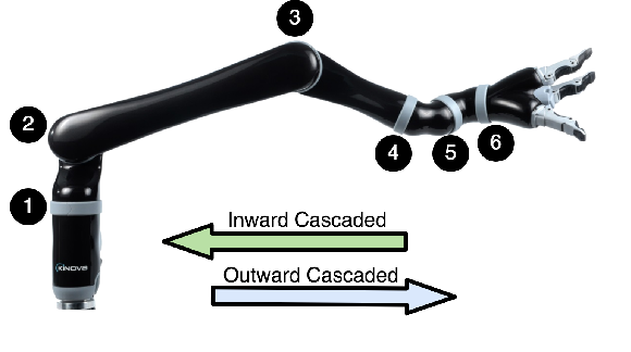Figure 1 for Cascaded Gaussian Processes for Data-efficient Robot Dynamics Learning