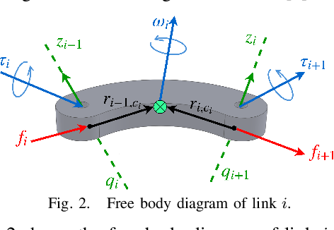 Figure 2 for Cascaded Gaussian Processes for Data-efficient Robot Dynamics Learning