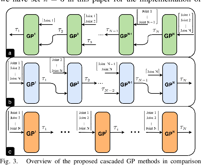 Figure 3 for Cascaded Gaussian Processes for Data-efficient Robot Dynamics Learning