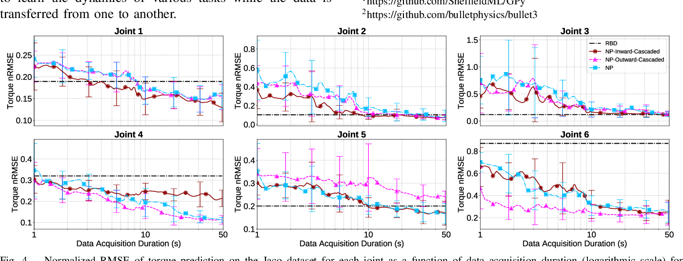 Figure 4 for Cascaded Gaussian Processes for Data-efficient Robot Dynamics Learning