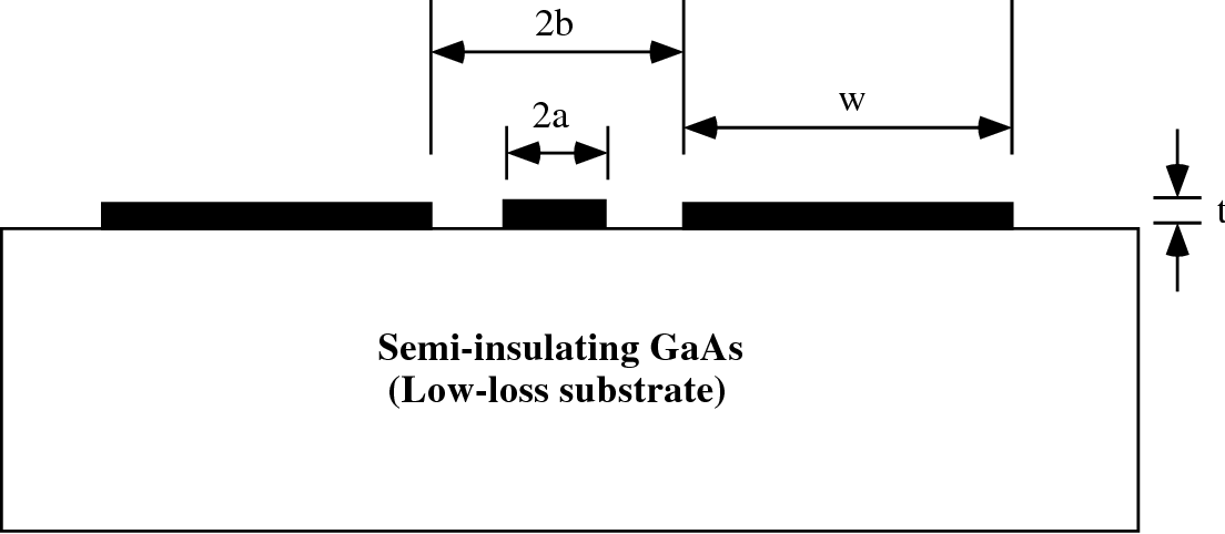 Fig. 3.4 : Cross-sectional drawing of Coplanar waveguide; Half of center conductor width, a = 5 µm, gap between center conductor and ground plane, (b-a) = 7 µm,