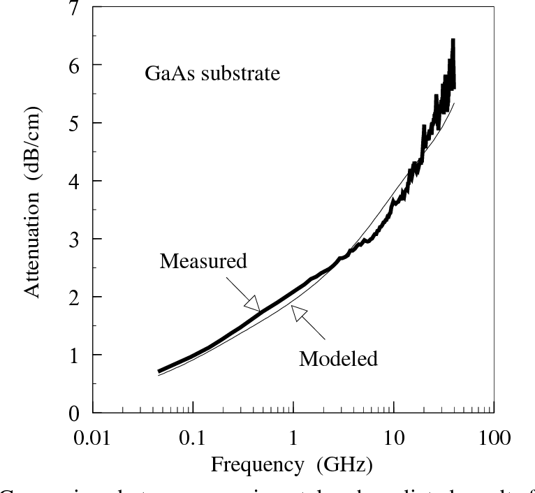 Fig. 3.5(a) : Comparison between experimental and predicted results for attenuation constant with semi-insulating (SI) GaAs substrate.
