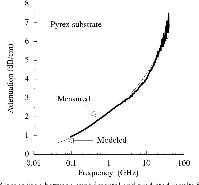 Fig. 3.5(b) : Comparison between experimental and predicted results for attenuation constant with pyrex substrate.