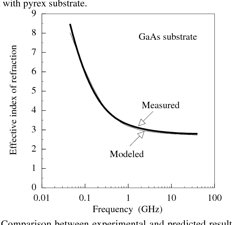 Fig. 3.6(a) : Comparison between experimental and predicted results for effective index of refraction (neff) with semi-insulating (SI) GaAs substrate.
