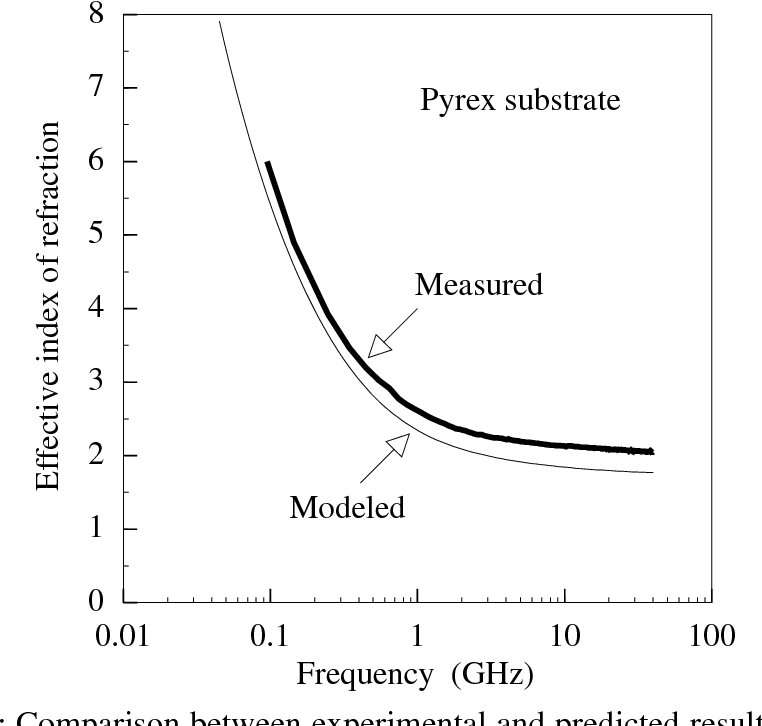 Fig. 3.6(b) : Comparison between experimental and predicted results for effective index of refraction (neff) with pyrex substrate.