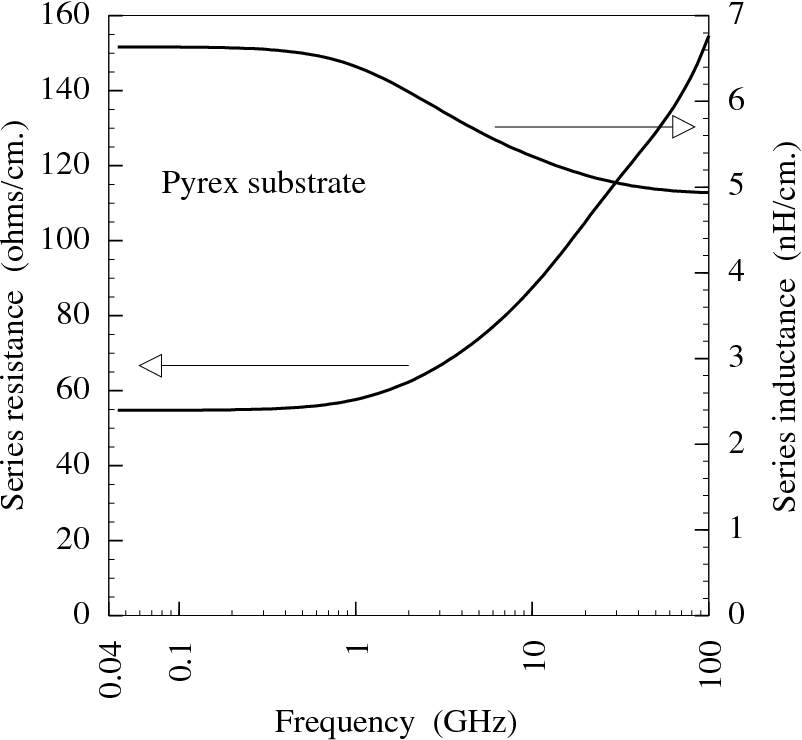 Fig. 3.7 : Variation of series resistance and series inductance with frequency for pyrex substrate.
