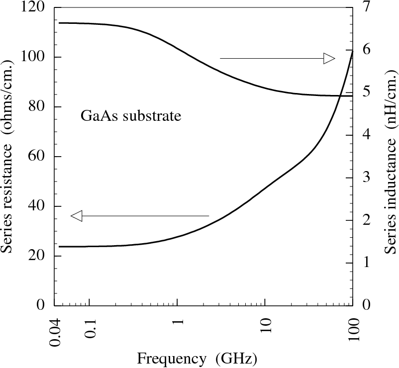 Fig. 3.8 : Variation of series resistance and series inductance with frequency for semi-insulating GaAs substrate.