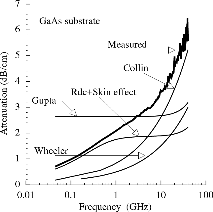 Fig. 3.9 : Comparison of conductor losses between experimental results and those calculated from other existing quasi-static techniques.