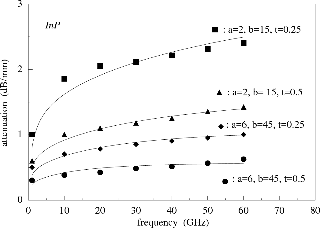 Fig. 3.10 : Comparison of predicted conductor losses with the extensive