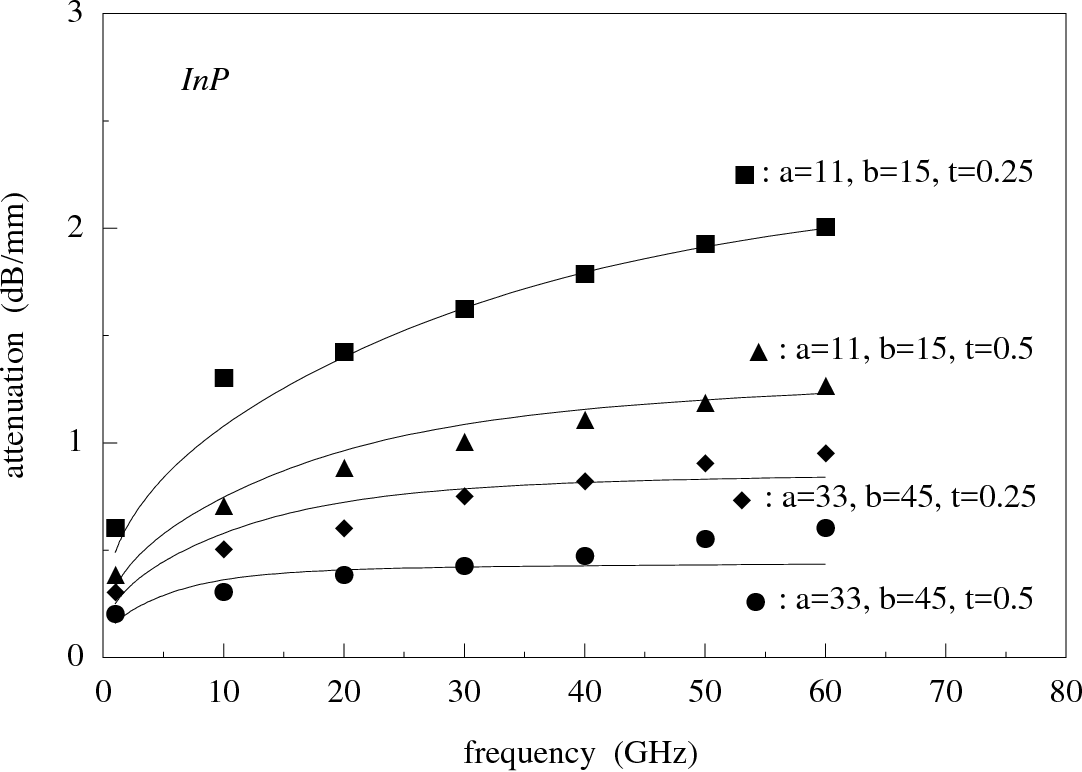 Fig. 3.11 : Comparison of predicted conductor losses with the extensive