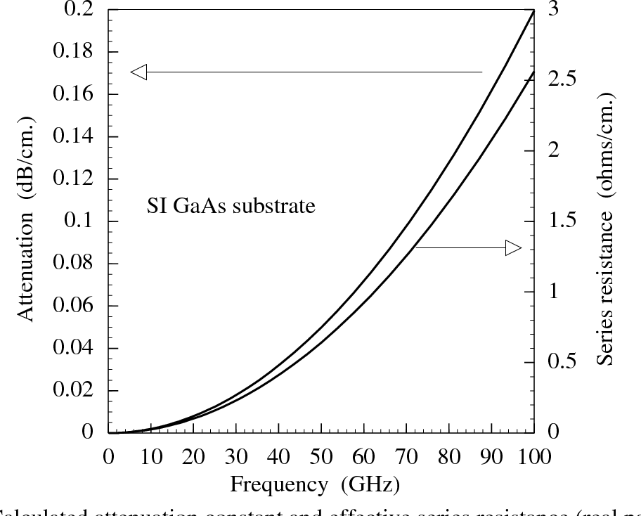 Fig. 3.12 : Calculated attenuation constant and effective series resistance (real part of series impedance) of a high Tc superconductor CPW. CPW dimensions are center conductor width 2a = 10 µm, gap b-a = 7 µm and ground plane width w
