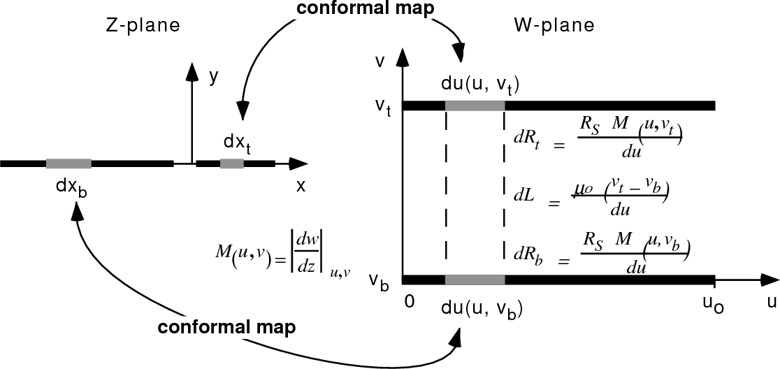 Fig. 3.1 : Diagram illustrating use of a conformal map to find the series impedance of a transmission line including the effect of finite resistance.