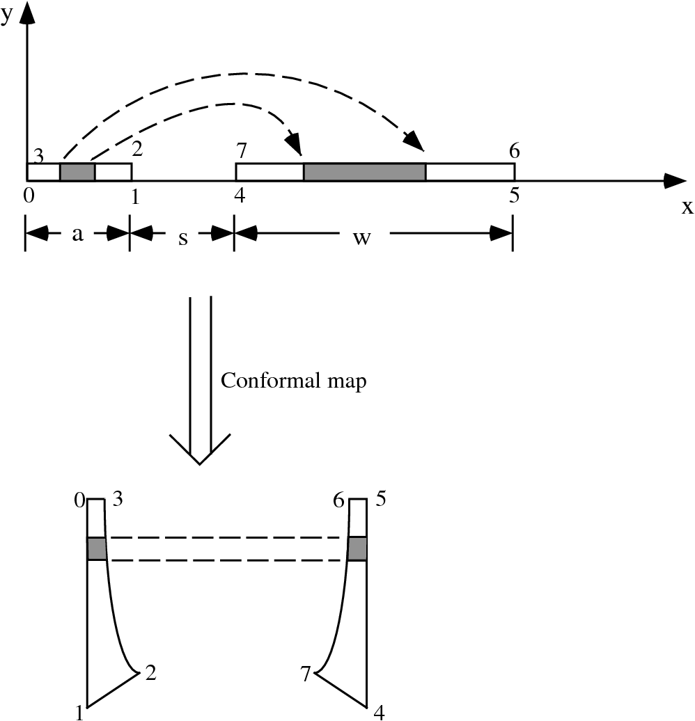 Fig. 3.3 : Conformal mapping of a rectangular-shaped coplanar line based on Schwarz-Christoffel transformation (drawn not to scale).