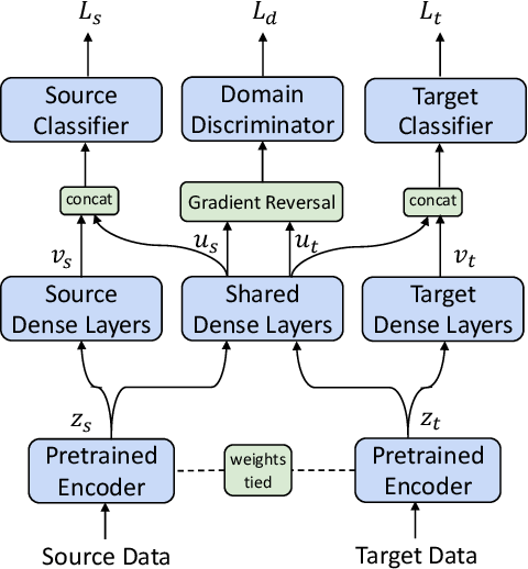Figure 1 for Latent-Optimized Adversarial Neural Transfer for Sarcasm Detection