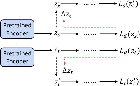 Figure 3 for Latent-Optimized Adversarial Neural Transfer for Sarcasm Detection