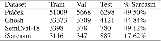 Figure 2 for Latent-Optimized Adversarial Neural Transfer for Sarcasm Detection