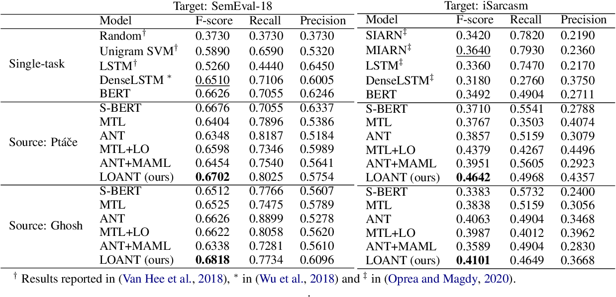 Figure 4 for Latent-Optimized Adversarial Neural Transfer for Sarcasm Detection