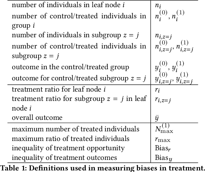Figure 1 for Inherent Trade-offs in the Fair Allocation of Treatments