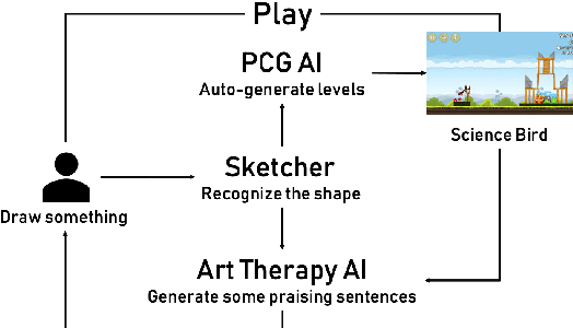 Figure 2 for Towards An Angry-Birds-like Game System for Promoting Mental Well-being of Players Using Art-Therapy-embedded PCG