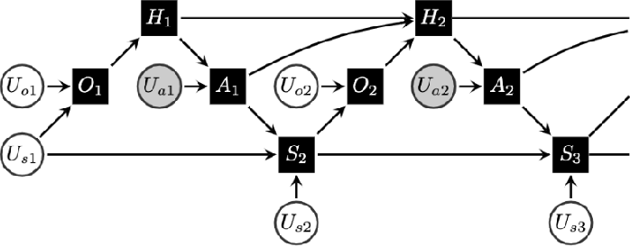 Figure 3 for Causality and Batch Reinforcement Learning: Complementary Approaches To Planning In Unknown Domains