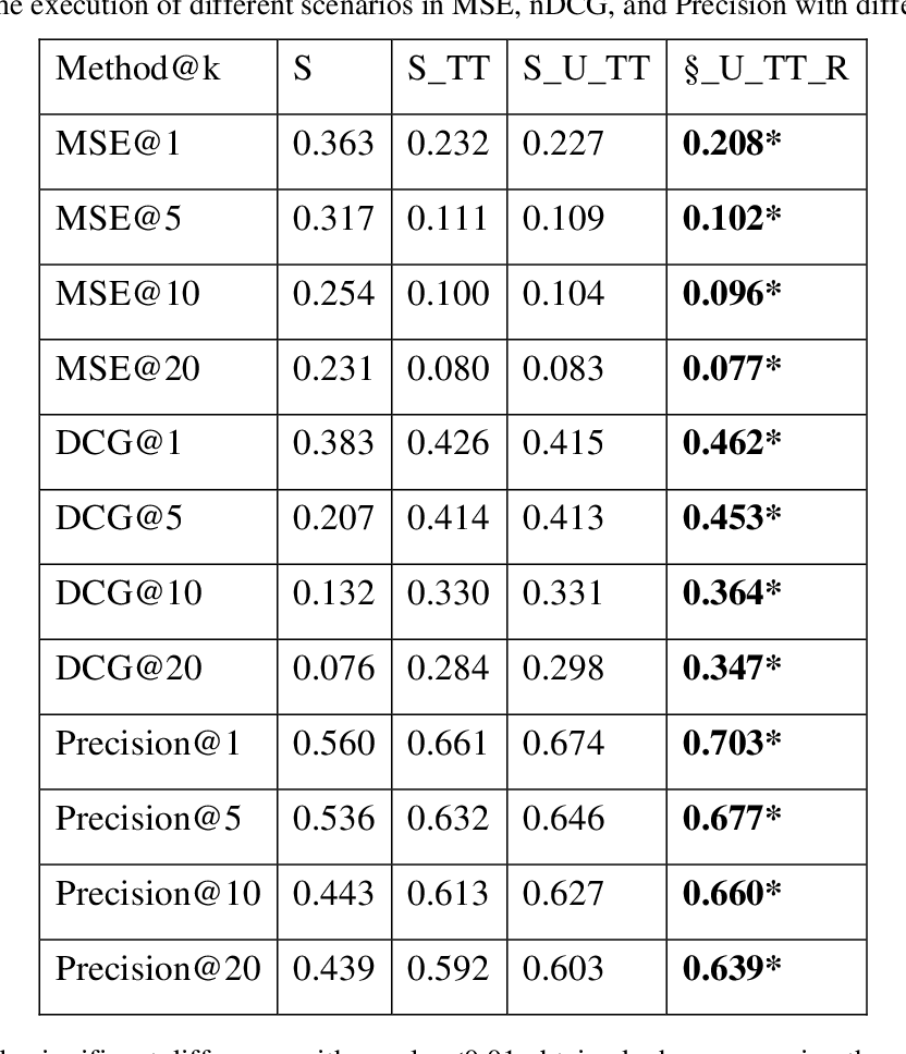 Figure 2 for Heterogeneous electronic medical record representation for similarity computing
