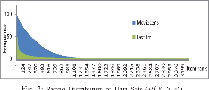 Fig. 2: Rating Distribution of Data Sets (P (X ≥ a))