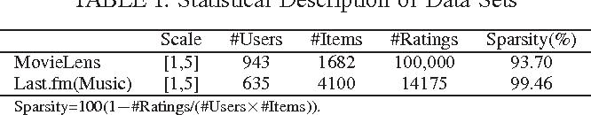 TABLE I: Statistical Description of Data Sets