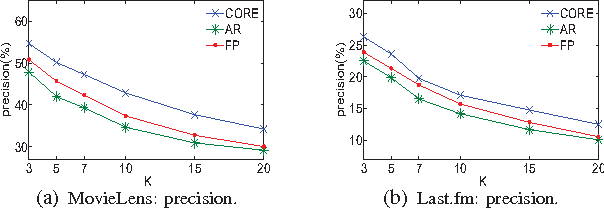 Fig. 4: CORE vs. AR/FP on Different K's