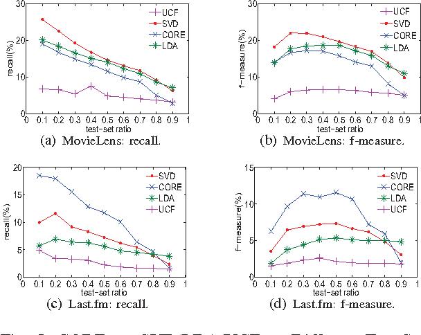 Fig. 5: CORE vs. SVD/LDA/UCF on Different Test-Sets