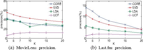 Fig. 6: CORE vs. SVD/LDA/UCF on Different K's