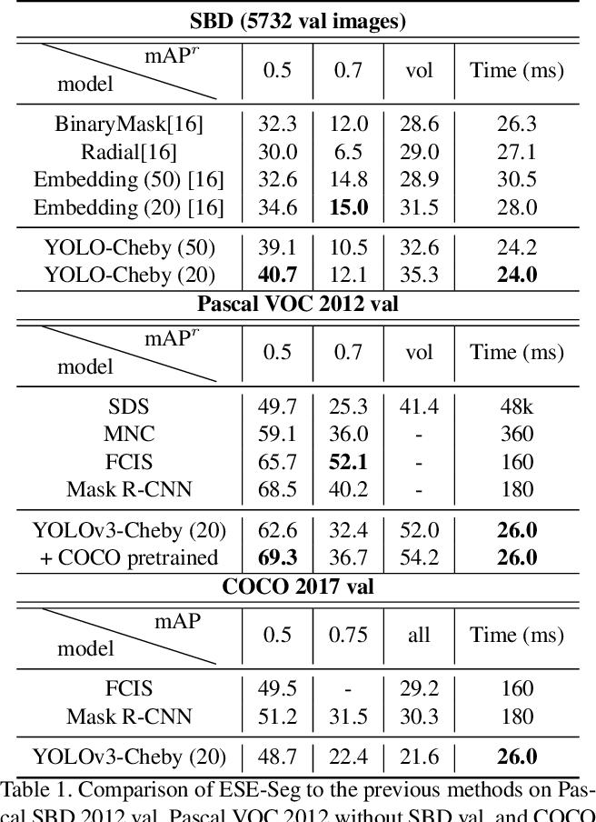 Figure 2 for Explicit Shape Encoding for Real-Time Instance Segmentation