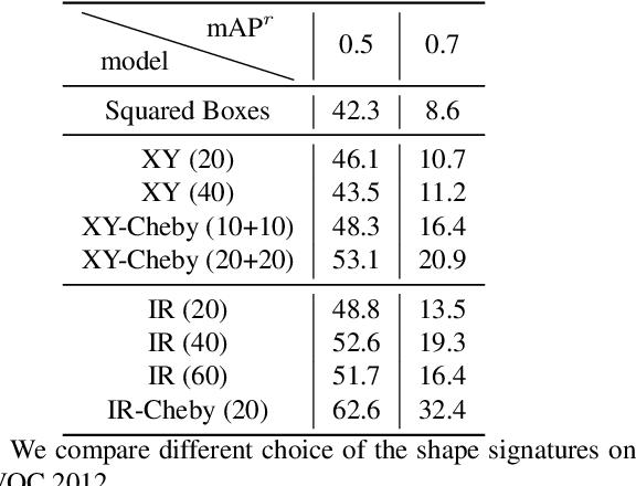 Figure 4 for Explicit Shape Encoding for Real-Time Instance Segmentation