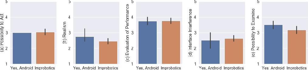 Figure 4 for Improbotics: Exploring the Imitation Game using Machine Intelligence in Improvised Theatre