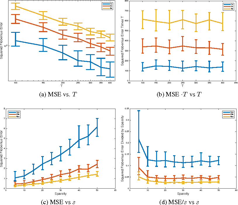 Figure 1 for Inference of High-dimensional Autoregressive Generalized Linear Models