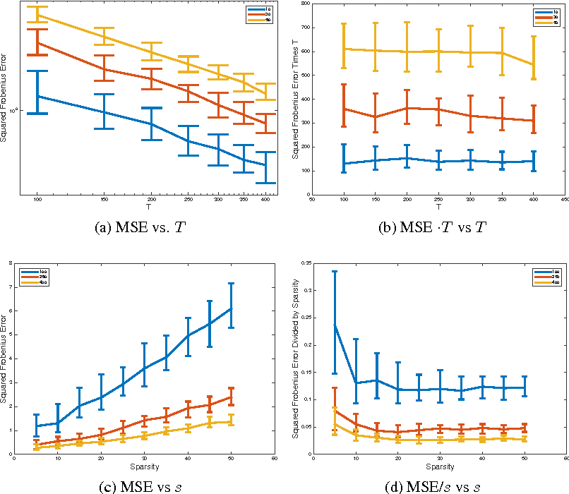 Figure 3 for Inference of High-dimensional Autoregressive Generalized Linear Models