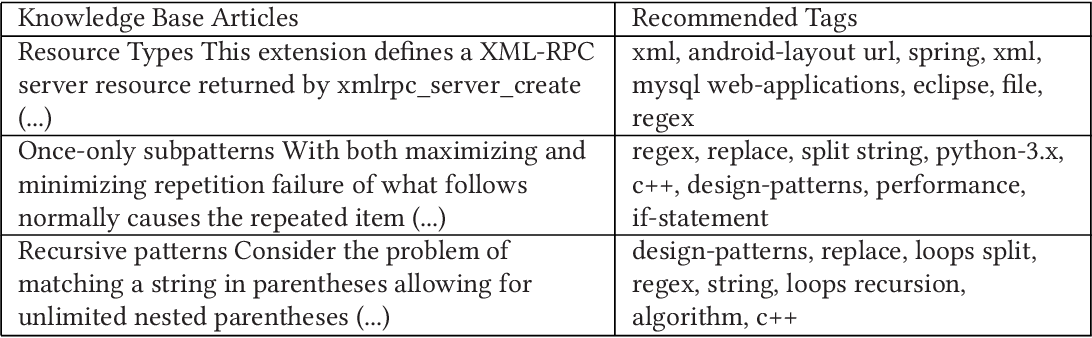 Integrating Multi-level Tag Recommendation with External Knowledge
