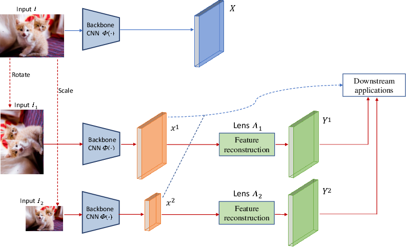 Figure 1 for Feature Lenses: Plug-and-play Neural Modules for Transformation-Invariant Visual Representations