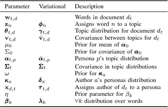 Figure 4 for DAPPER: Scaling Dynamic Author Persona Topic Model to Billion Word Corpora