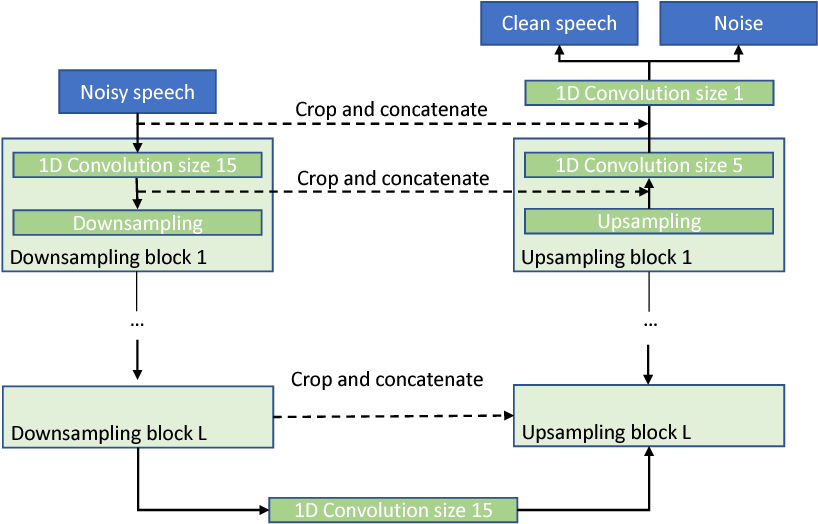 Figure 1 for Improved Speech Enhancement with the Wave-U-Net