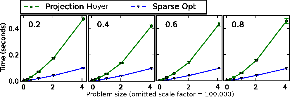 Figure 2 for Block Coordinate Descent for Sparse NMF