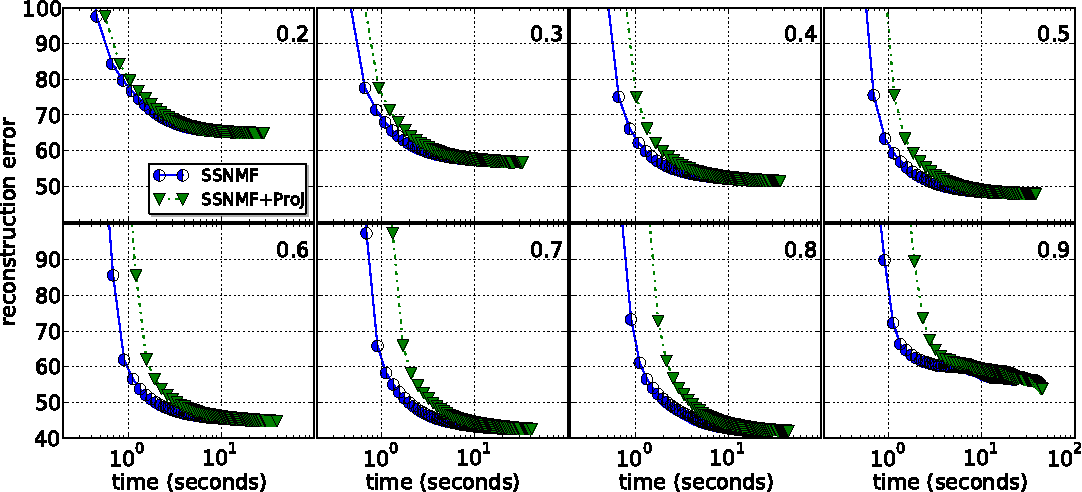 Figure 3 for Block Coordinate Descent for Sparse NMF
