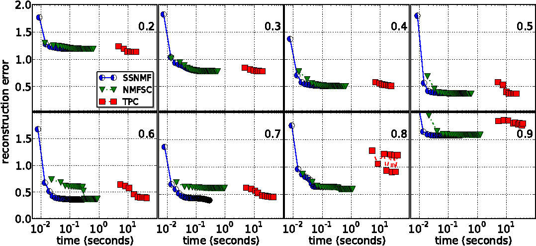 Figure 4 for Block Coordinate Descent for Sparse NMF